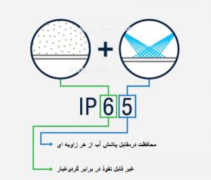 درجه حفاظتی IP)Ingress Protection) چیست؟